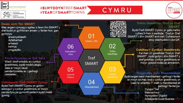 Cynllun Trefi SMART Cymru