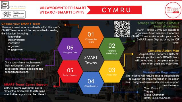 SMART Towns Cymru Programme English